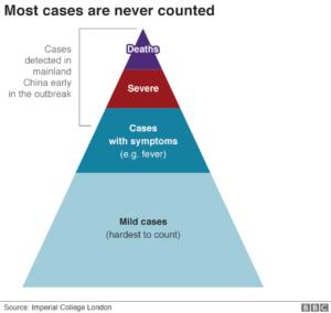 Πόσο θα διαρκέσει η πανδημία του κορονοϊού; Άρθρο του Νικόλαου Παναγιωτόπουλου